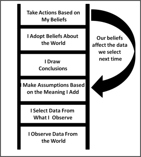 Inference Ladder